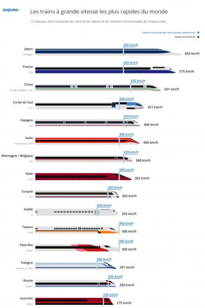 Classement mondial des trains à grande vitesse - GoEuro