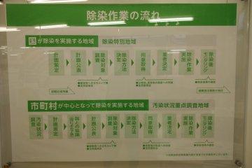 Decontamination Information Center