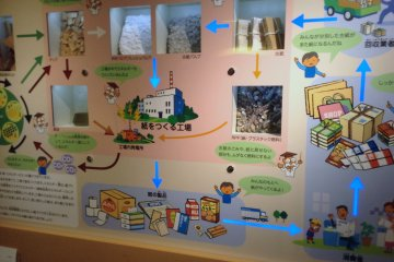 <p>The paper process diagramed and explained.</p>